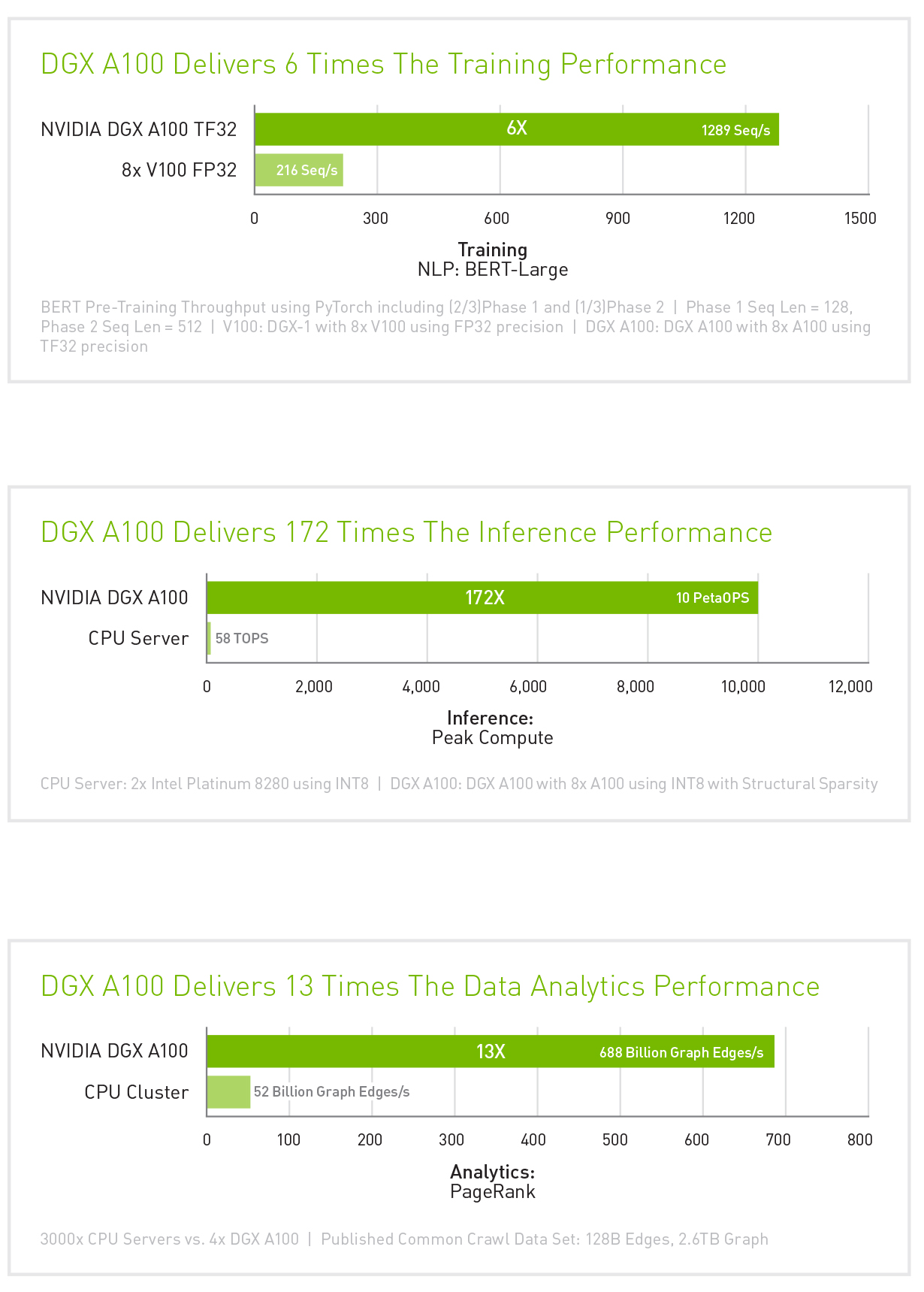 NVIDIA DGX A100 Performance
